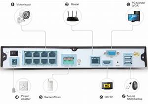 Wireless Wired Cameras Kit User Guide