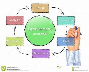 Development Process. Royalty Free Stock Photos - Image ...