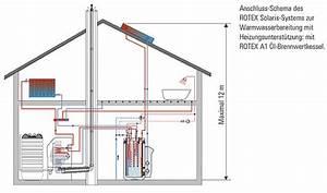 Klimaanlage Mit Solar : l brennwertheizung mit solar klimaanlage und heizung ~ Kayakingforconservation.com Haus und Dekorationen