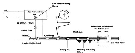 Modified Atmosphere Packaging Design by A Schematic Diagram Of Horizontal Form Fill Seal Machine