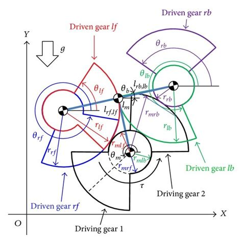 Gear Line Diagram by Dynamic Modeling And Nonlinear Position Of A
