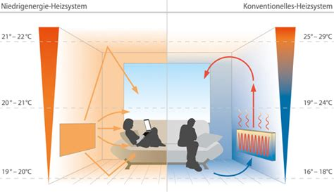 Funktion Heizsysteme Vergleich Oekoswiss Infrarotheizung