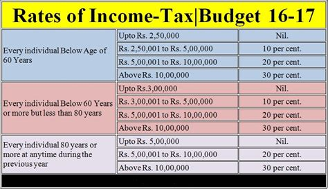 Income Tax Form For Salaried Employee by Income Tax 2016 17 All Salaried Employees To Declare