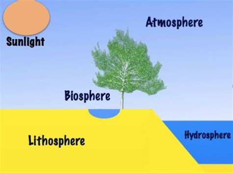 topic 1 earth s spheres atmosphere and water cycle