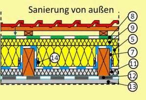 Dachisolierung Von Außen : geneigtes dach aufbau sanierung was ist zu beachten ~ Lizthompson.info Haus und Dekorationen