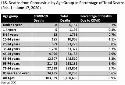 Age Covid Deaths Coronavirus Race Death Total