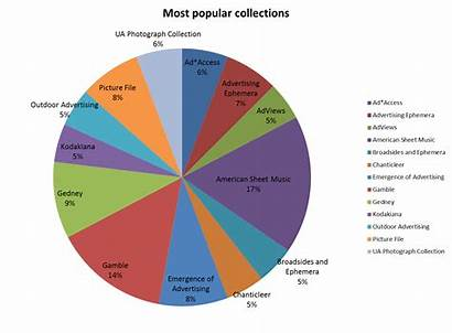 Collections Publish Permission Requests Digital Popular Analog