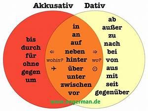 German Grammar Prapositionen Mit Dativ Und Akkusativ