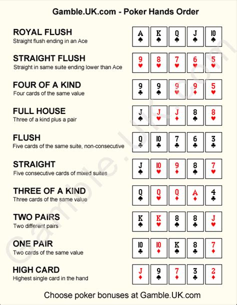 Winning Poker Hands Printable  Poker Hands Order Party