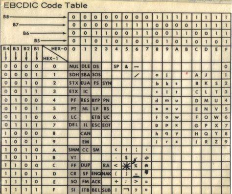 Code Table by Unicode Jeux De Caract 232 Res Polices De Caract 232 Res Pas