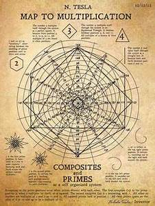 Vale Organization Chart Human Anatomy Related To Temple Of Solomon Occult And