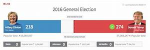 How The 2016 Presidential Election Unfolded Live | Autos Post