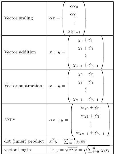 Table of vector operations | Linear Algebra | Logic math