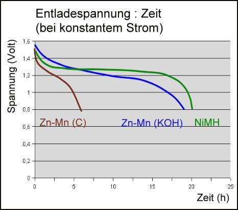 alkali mangan zelle