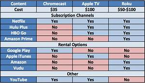 Comparison Chart Of Chromecast Apple Tv And Roku Content