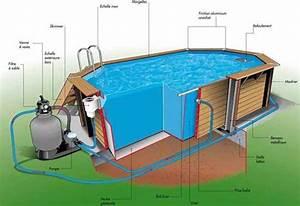 Le groupe ou bloc de filtration pour piscine hors sol for Comment installer une piscine hors sol 18 comment poser un plan de travail
