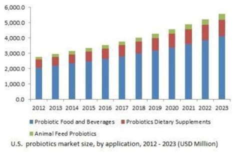 Probiotics Market Size to Exceed USD 64 Billion by 2023 ...