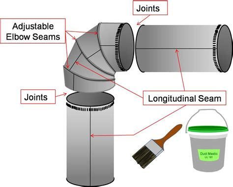 seal  joints  seams   metal ductwork