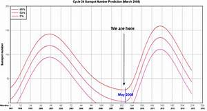Global Warming Sunspot Cycle Graph - Bing images