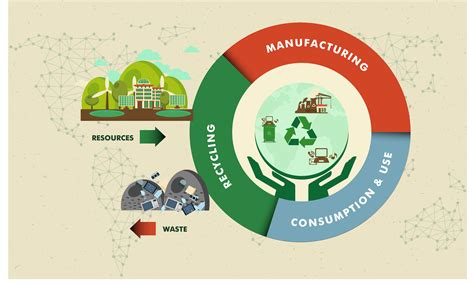 Why you need to be prepared for the circular economy ...