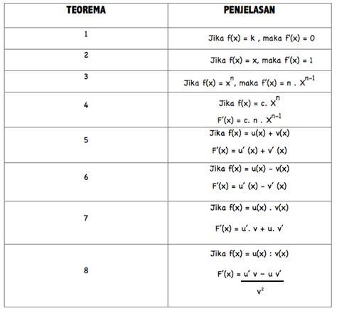 turunan diferensial kalkulus matematika ips kelas 11