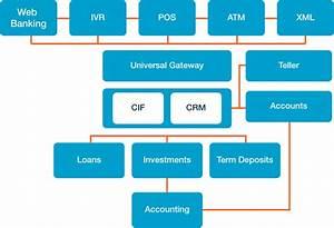 Retail Banking Software