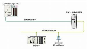 Ethernet  Ip To Modbus Tcp  Ip