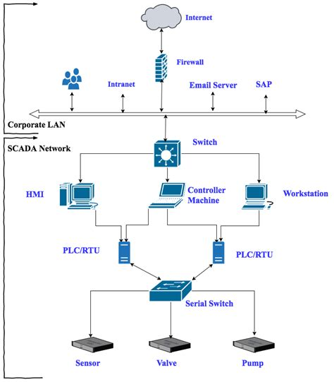 Sap Typical Hardware Diagram scada testing do i need to be prepared