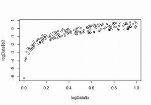 Simple Log regression model in R - Cross Validated