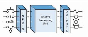 Principles Of Plc Operation Cpu  Inputs  And Outputs