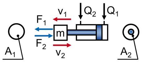 berechnung und auslegung von hydraulikzylindern haenchen