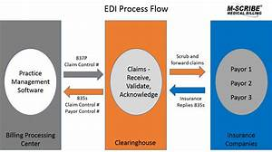How To Find Edi Rejections And Resolve Them Quickly