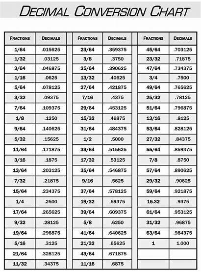 Chart Decimal Conversion Equivalent Metric Table Minutes