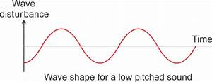 Draw A Diagram Depicting Low Pitched Sound And High