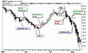 Types Of Single Candlestick Patterns Definition Examples