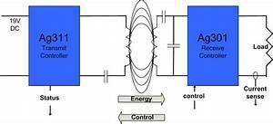 Wireless Power Modules