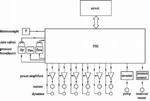 block diagram of measurement system the wiring diagram With emg block diagram