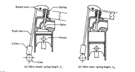 Provide A Preliminary Design Of The Spring, Rocker
