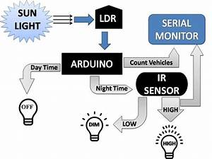 The Architecture Design Of Automatic Street Light Control