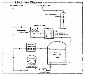 Liquefied Natural Gas  Lng   Energy Engineering