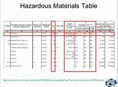 dot hazardous material table wwwmicrofinanceindiaorg