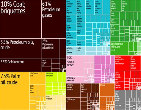 These Awesome Charts Highlight Just How Diversified (or