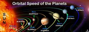 Orbital Speed of Planets in Order - Rotational Speed ...