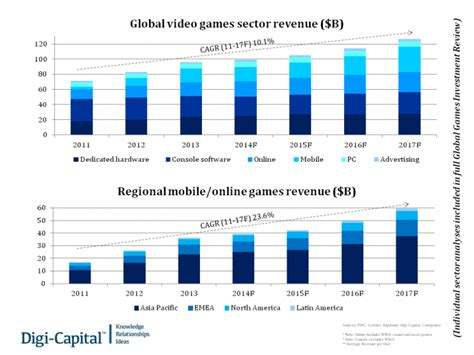 Mobile Driving video games revenue to $100B by 2017 and $5 ...
