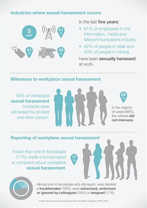 everyones business fourth national survey sexual harassment