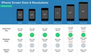 iphone 6 screen size iphone 6 screen sizes compared