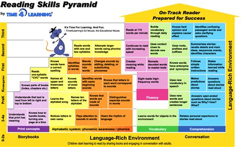 Reading Skills Pyramid Time4learning