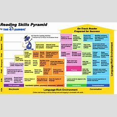 Want A Reading Skills Pyramid? Time4learning
