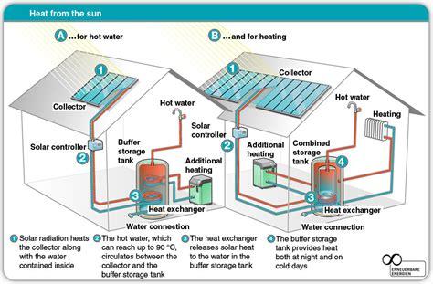 solar thermal energy solar tribune