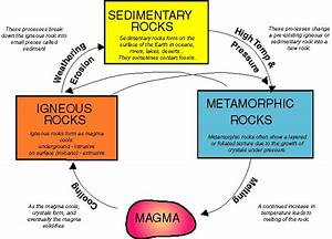 Rock Cycle Student Blog | Paige Harrawood:EDPS3140 Final Exam